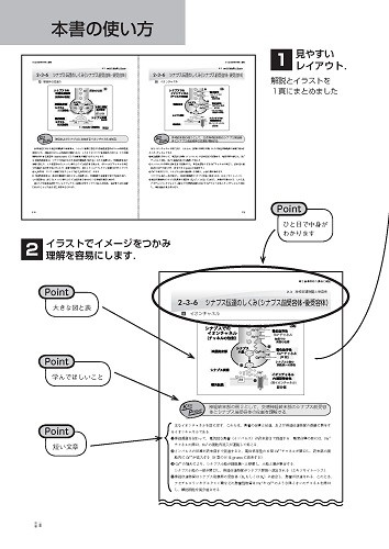 Web版 Hybrid Book 動画マスター機能形態学 0